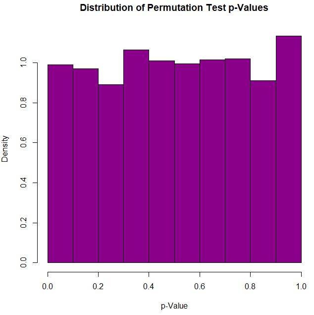 Econometrics Beat: Dave Giles' Blog: A Permutation Test Regression