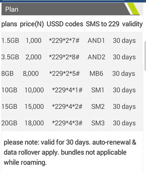 Etisalat data plan codes