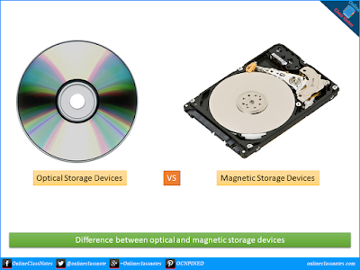 Basic differences between optical and magnetic storage devices.
