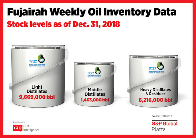 Chart Attribute: Fujairah Weekly Oil Inventory Data (as of December 31, 2018) / Source: The Gulf Intelligence