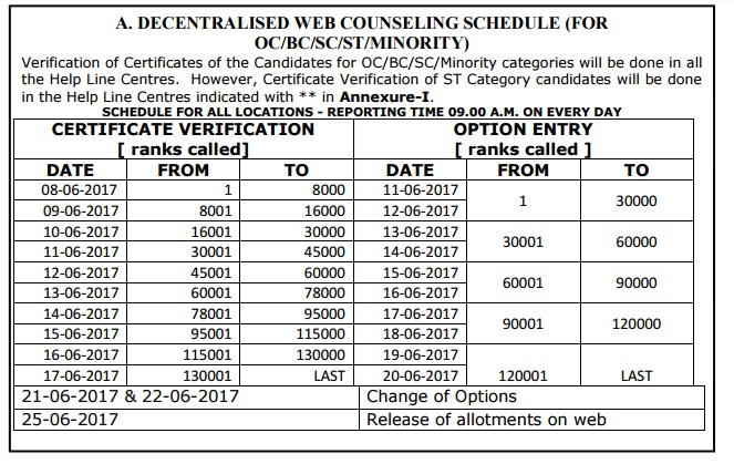 AP Eamcet Counselling dates 2018