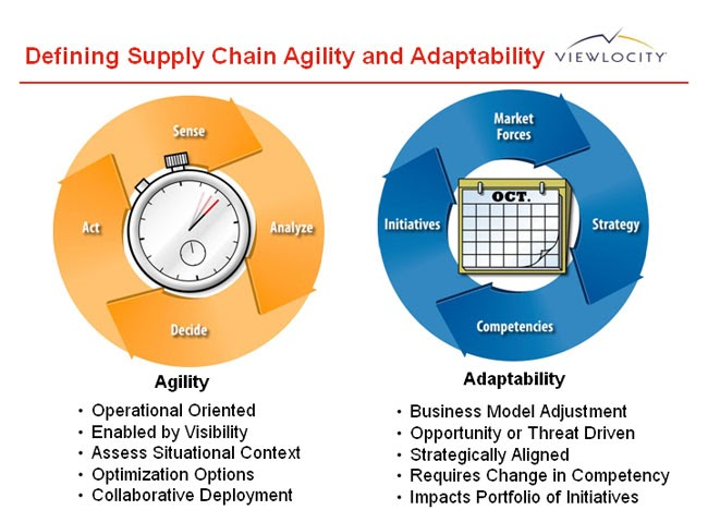 Supply Chain Management Agility Adaptability And