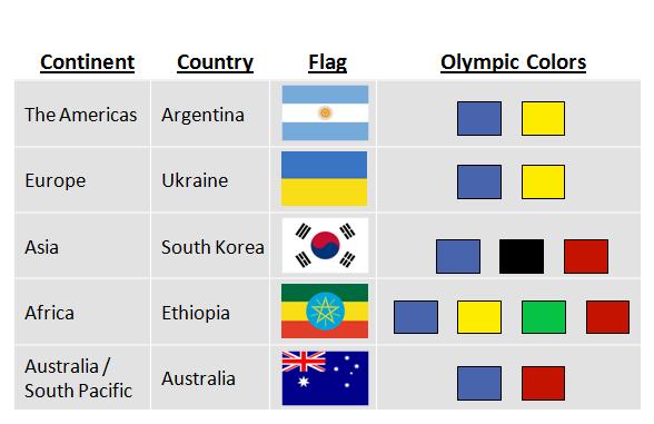 Olympic flag symbolism
