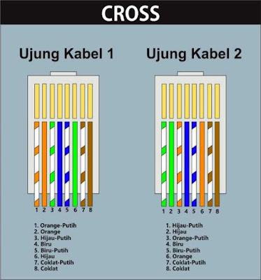 kabel cross