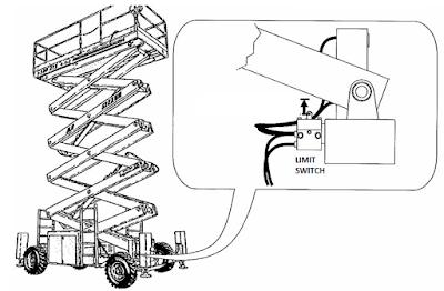Aplicación en motacargas interruptores de posición o limit switch
