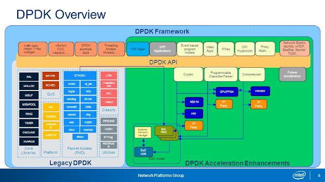 A project on Data Plane Development Kit - VMware Blogs