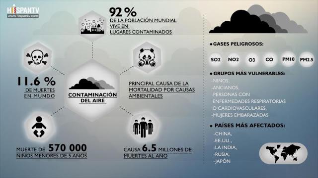El 92 % de la población mundial sufre por la contaminación del aire