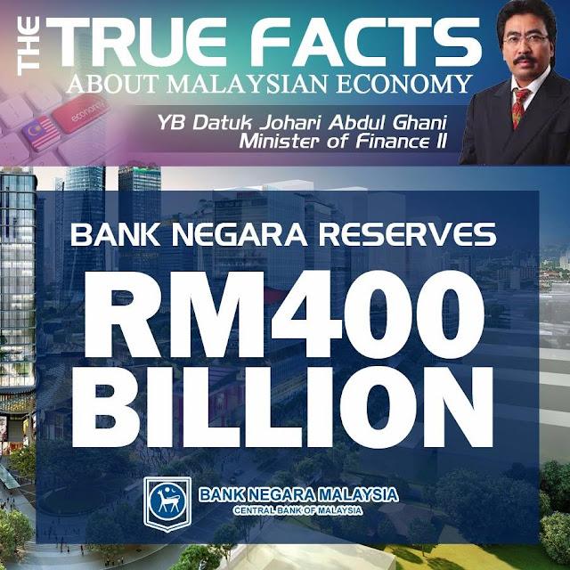Bank Negara Reserves