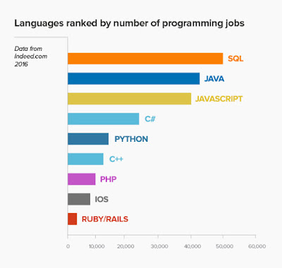 PROGRAMMING LANGUAGE IS A MUST LEARN THING!