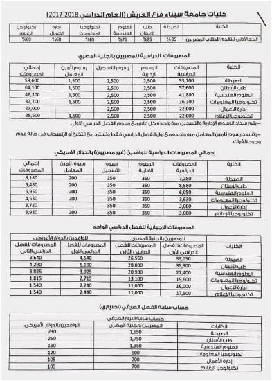 تنسيق ومصاريف ورسوم التقديم بكليات جامعة سيناء 2017_2018 الجامعات الخاصة
