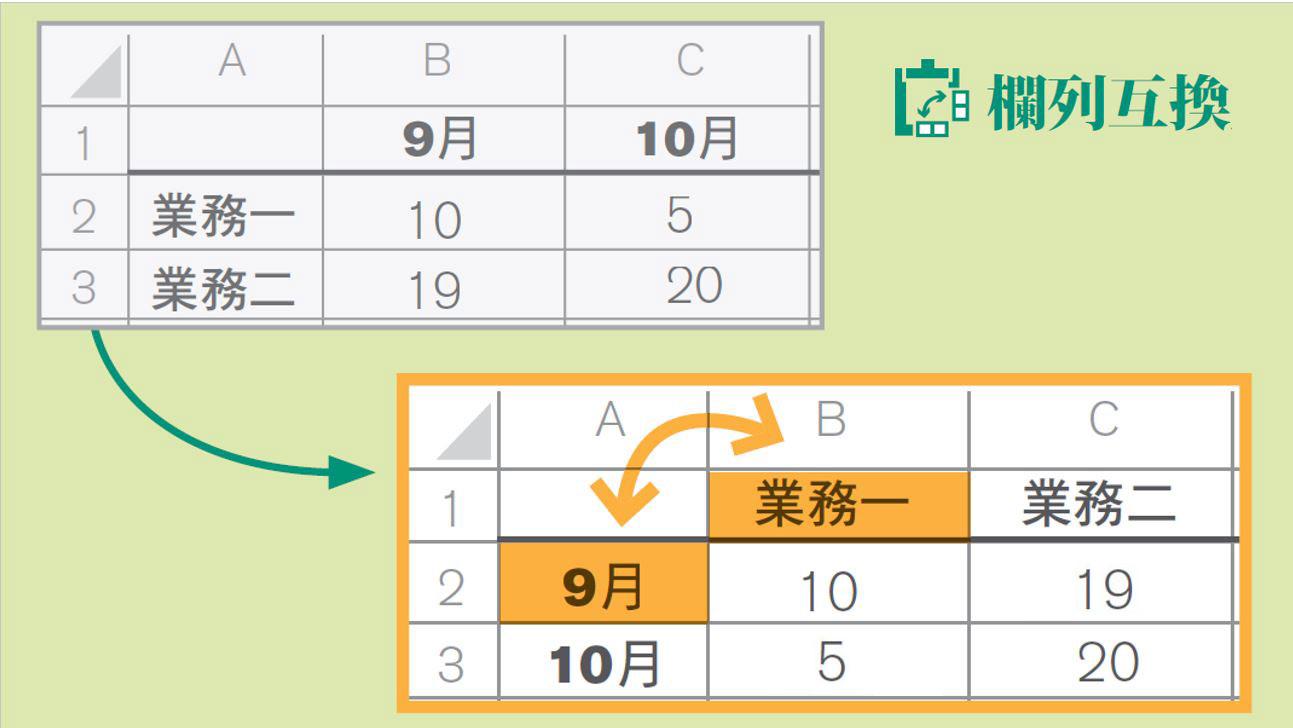 絕對用得到!6個Excel小訣竅讓報表更專業。還有14個超棒快速鍵 經理人