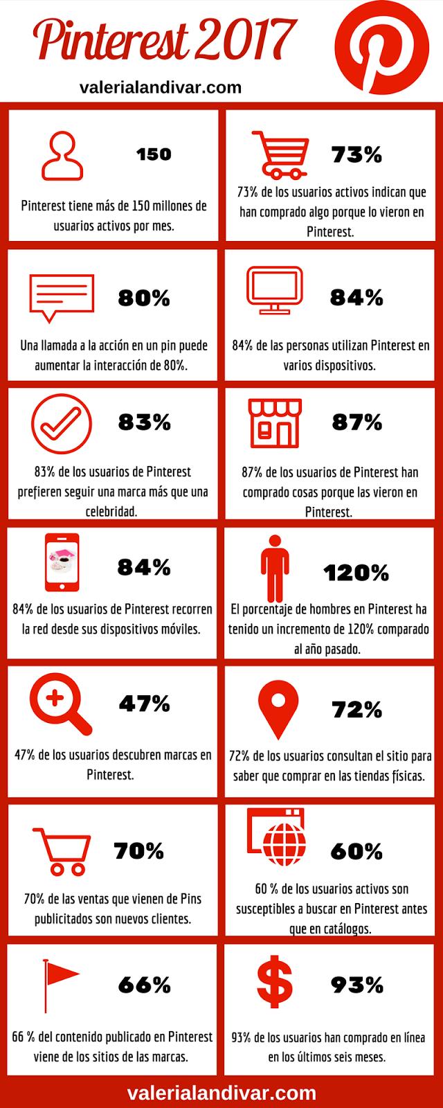 Estadísticas interesantes sobre Pinterest que deberías conocer en 2017
