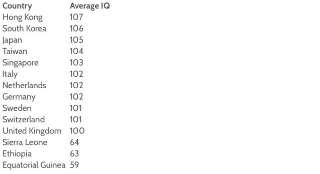 Your country's average IQ (and more rankings you didn't know)