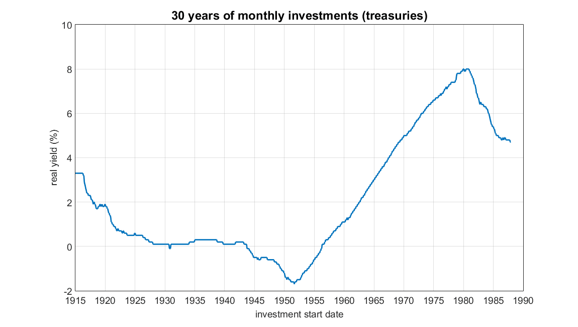 US treasury yield over time
