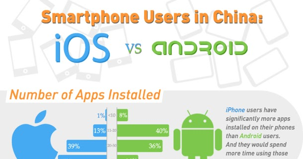 44% of Android users in China use HTC phone ~ Online