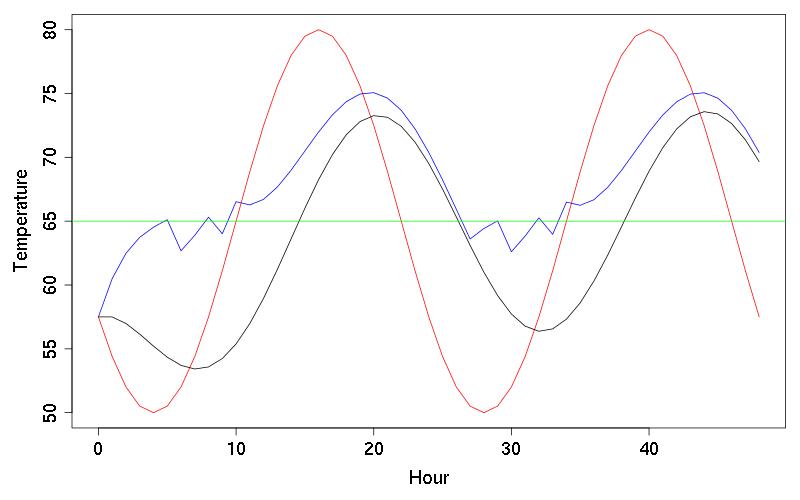 System Dynamics: Feedback Models | Meandering Through Mathematics