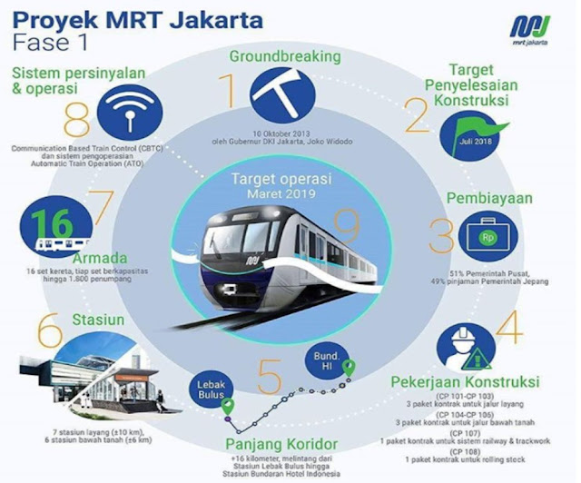 Kehadiran MRT, Mengubah Gaya Hidup Jakarta