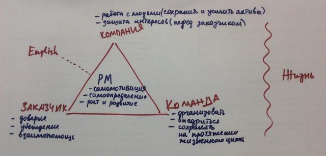 AdvanceIT обзор Kharkiv PM day