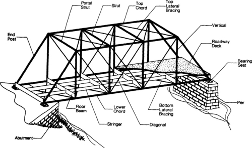 supporting truss system beneath the bridge deck a deck truss
