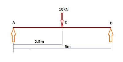Simply Supported Beam With Point Load At It's Mid Span