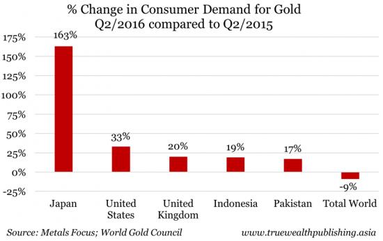 Cambio de la demanda del consumidor de oro en el segundo trimestre de 2016