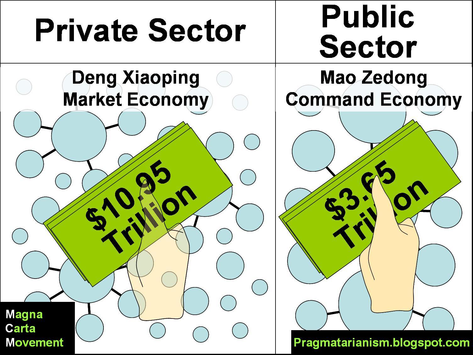 Define Mixed Economy In Economics Traditional Economy
