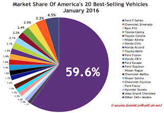 USA best selling vehicles market share chart February 2016