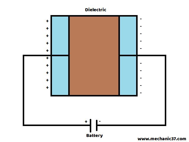 Capacitor क्या है ?इसकी Working और Types,Uses In
