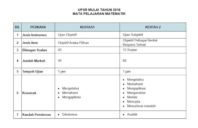 FORMAT MATA PELAJARAN MATEMATIK UPSR 2016