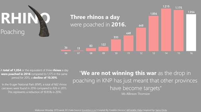 Makeover Monday: Rhino poaching in South Africa 2006-2016