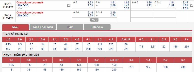 Lyonnais vs Lille cách vào 12bet