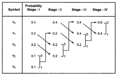 Huffman coding example in information theory images