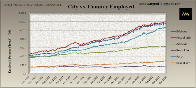 city vs country employed2