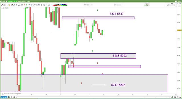 Bilan plan de trade cac40 mercredi [04/07/18]
