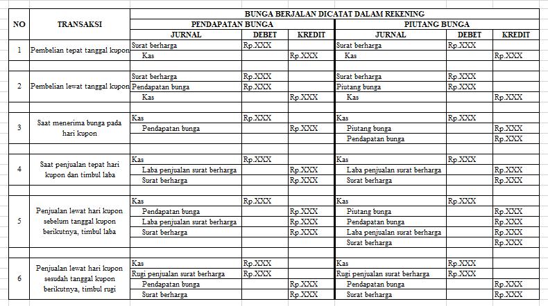 Bab 2 Materi Akuntansi Surat Berharga Efek Paling Lengkap