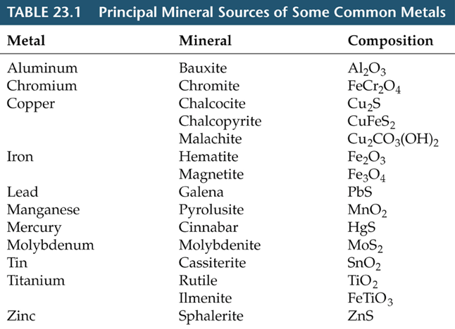 Occurrence and Distribution of  Metals,chemistry 11,chemistry notes ,free study material,samole paper ,topics of chemistry,