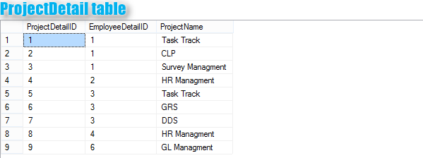 MS SQL SERVER TRICKY/COMPLEX INTERVIEW QUERIES QUESTIONS