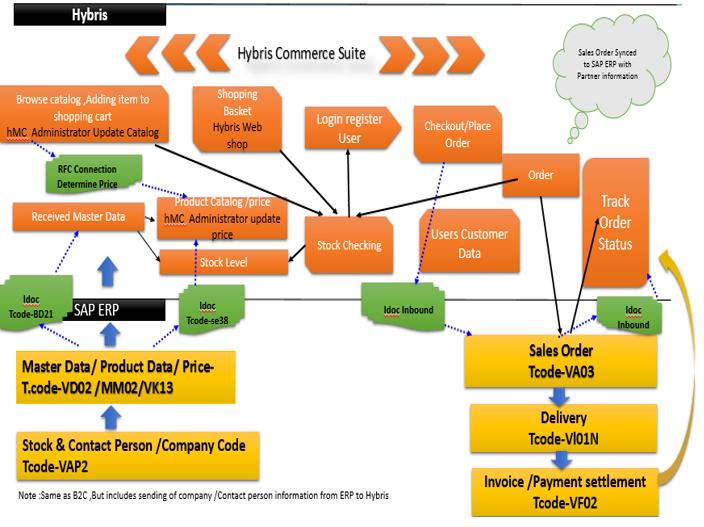 data flow diagram for customer engagement & commerce
