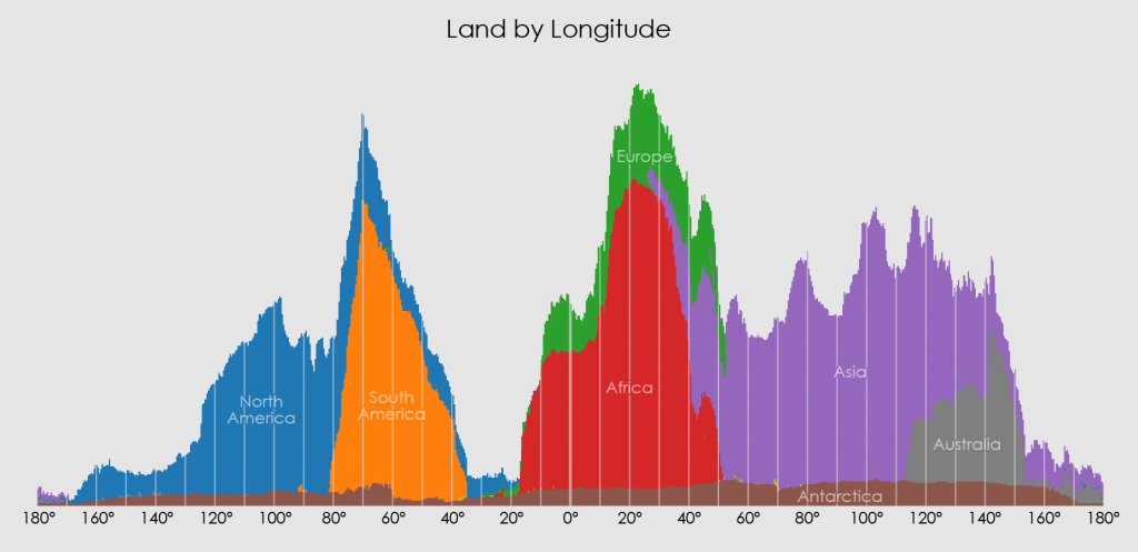 Land Mass at Each Longitude.