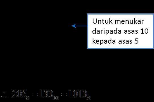 Nota Ulangkaji Spm Matematik Tingkatan 4 Tingkatan 5 1 2 Asas Nombor Spm Praktis Kertas 1