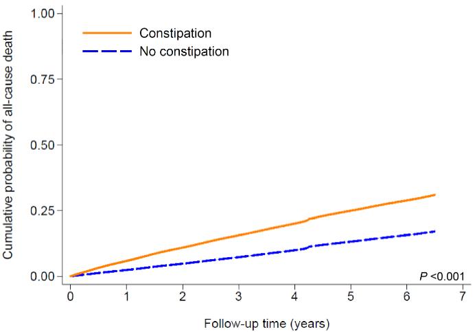 図:便秘と生存率
