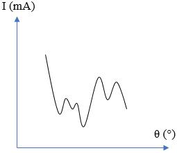 metode grafik microwave