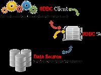 Cara Mengetahui User dan Password MySQL ODBC