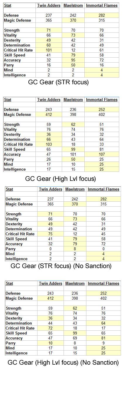FF14 Grand Company Gear Comparison)