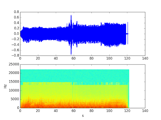 Sound decoding: A tale of visualization