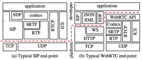 Kundan Singh: WebRTC vs  SIP/SDP