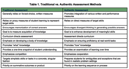 what is authentic assessment education essay Reflective journal writing as an alternative assessment assessment to be considered authentic  of the teacher education graduate program at southeastern.