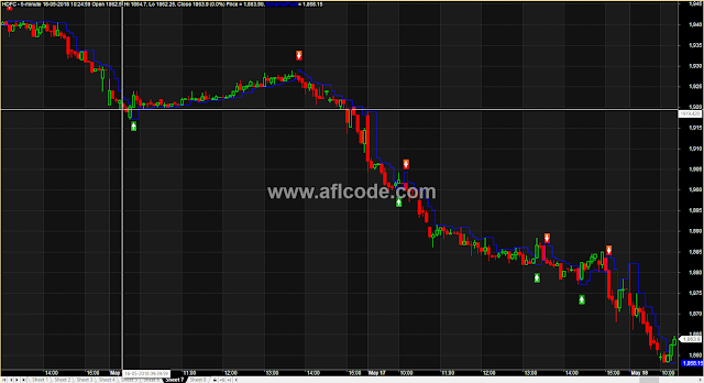 Highly Accurate Intraday Swing Master
