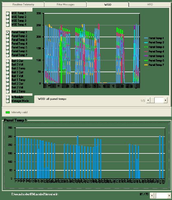 FUNCube-2 Telemetry Panel Temp chart