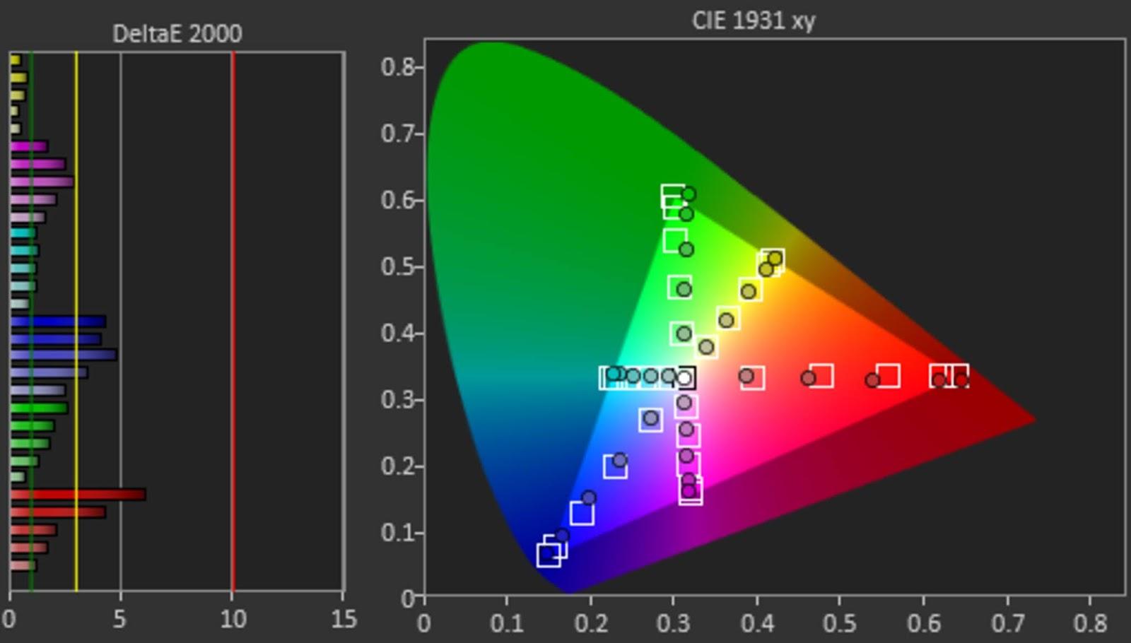 Samsung TU7000 post calibración y precisión de colores
